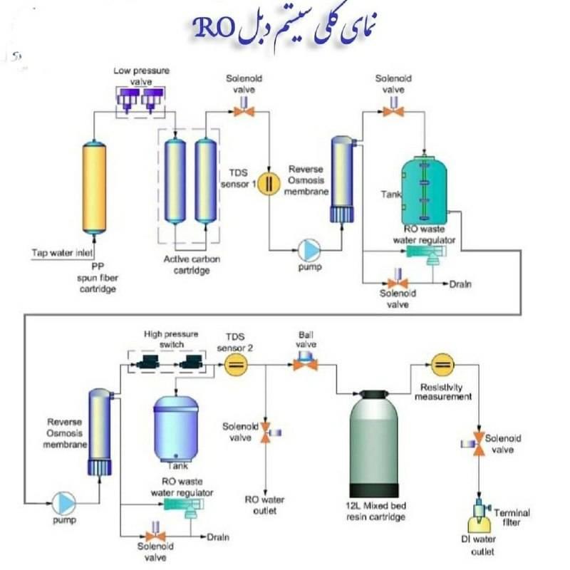 آب مقطر صنعتی